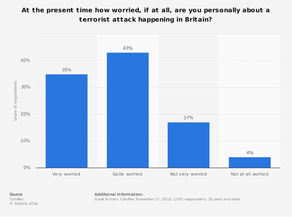 Statistic: At the present time how worried, if at all, are you personally about a terrorist attack happening in Britain? | Statista