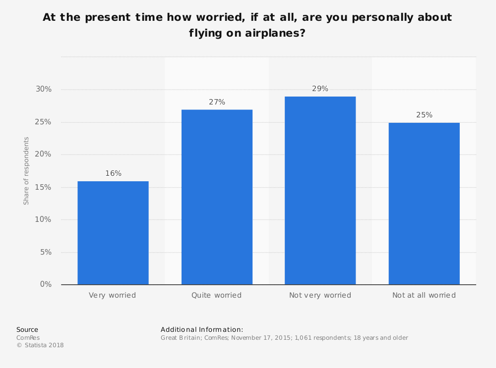 Statistic: At the present time how worried, if at all, are you personally about flying on airplanes? | Statista