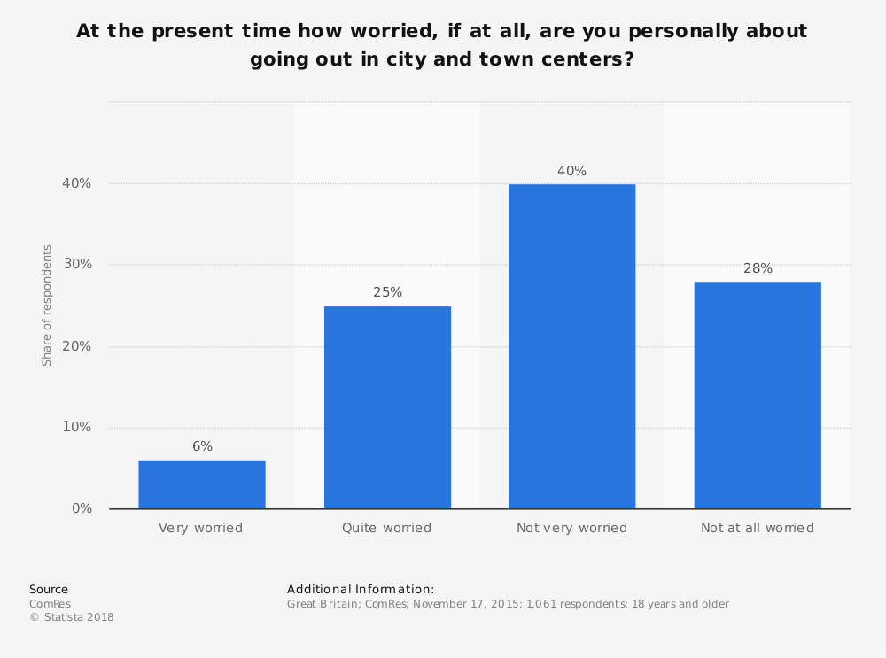 Statistic: At the present time how worried, if at all, are you personally about going out in city and town centers? | Statista