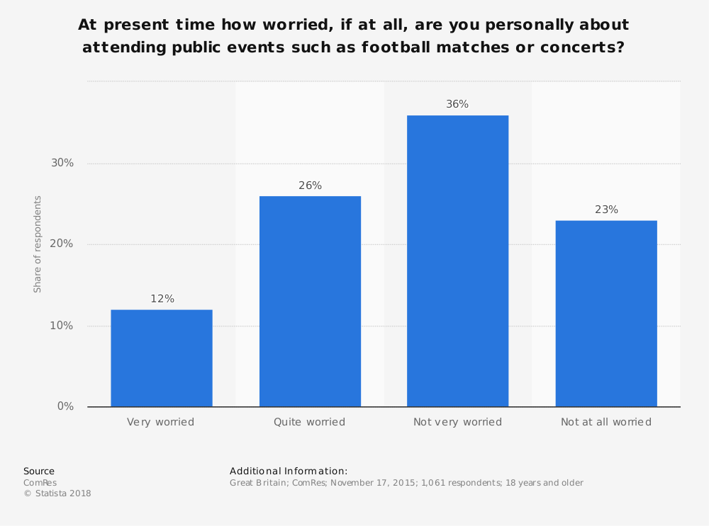 Statistic: At present time how worried, if at all, are you personally about attending public events such as football matches or concerts? | Statista