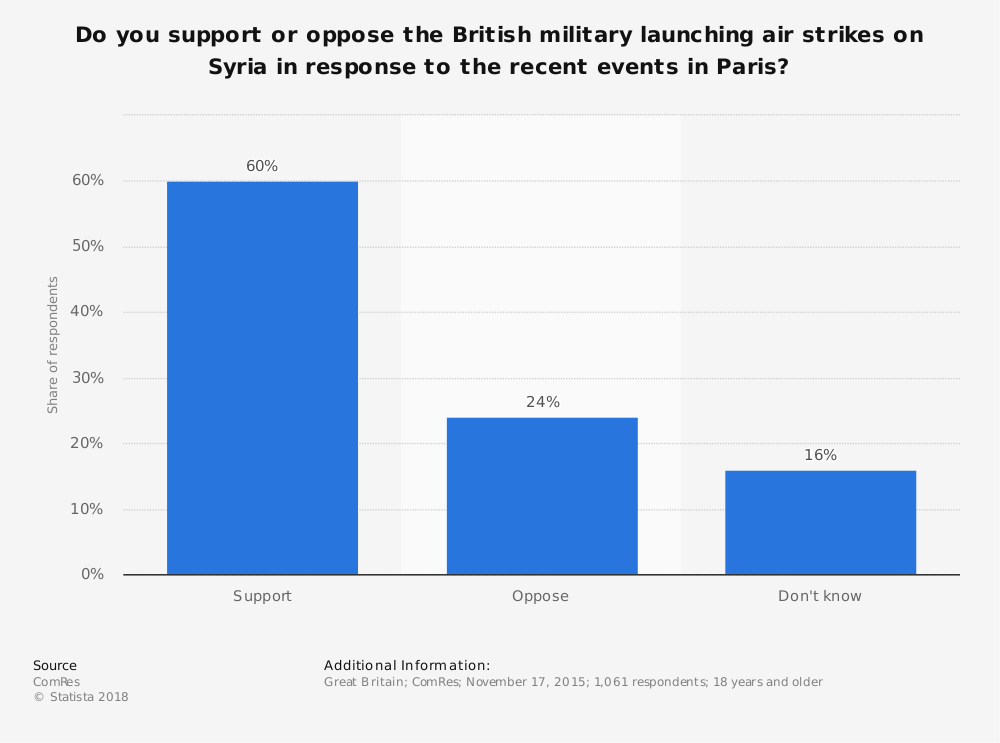 Statistic: Do you support or oppose the British military launching air strikes on Syria in response to the recent events in Paris? | Statista
