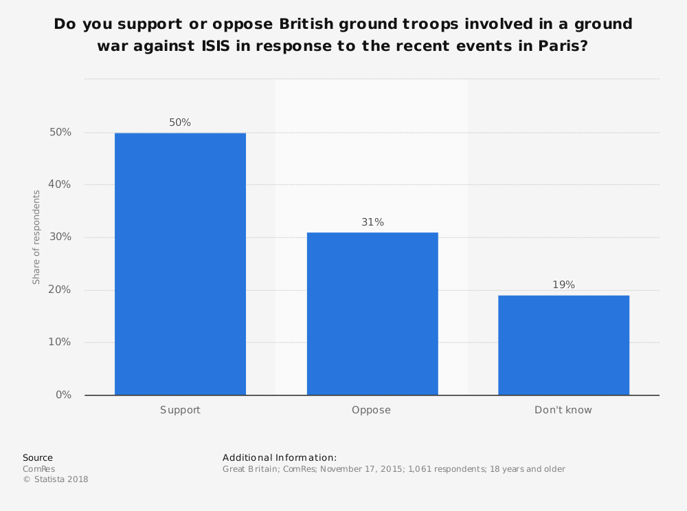Statistic: Do you support or oppose British ground troops involved in a ground war against ISIS in response to the recent events in Paris? | Statista