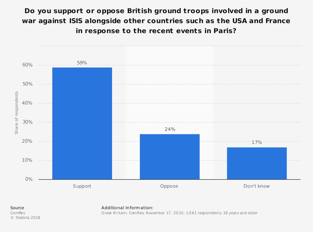 Statistic: Do you support or oppose British ground troops involved in a ground war against ISIS alongside other countries such as the USA and France in response to the recent events in Paris? | Statista