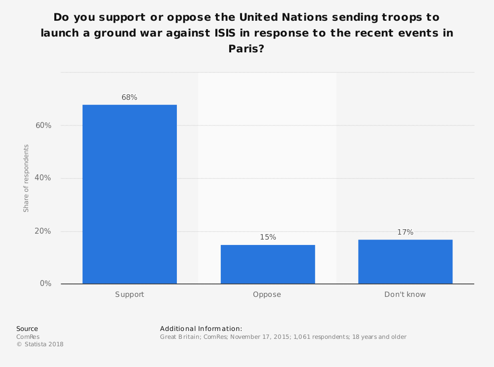 Statistic: Do you support or oppose the United Nations sending troops to launch a ground war against ISIS in response to the recent events in Paris? | Statista