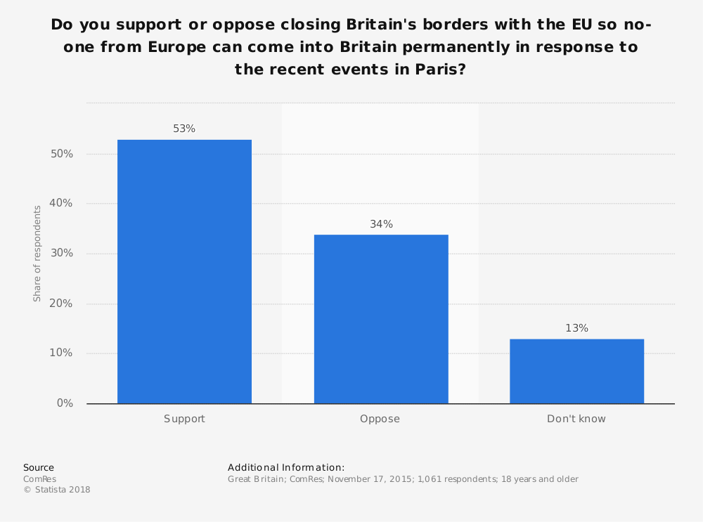 Statistic: Do you support or oppose closing Britain's borders with the EU so no-one from Europe can come into Britain permanently in response to the recent events in Paris? | Statista