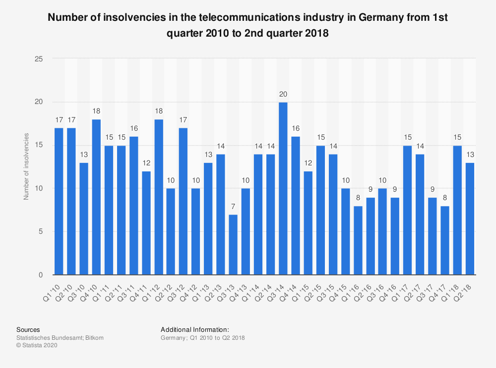 Statistic: Number of insolvencies in the telecommunications industry in Germany from 1st quarter 2010 to 2nd quarter 2018 | Statista