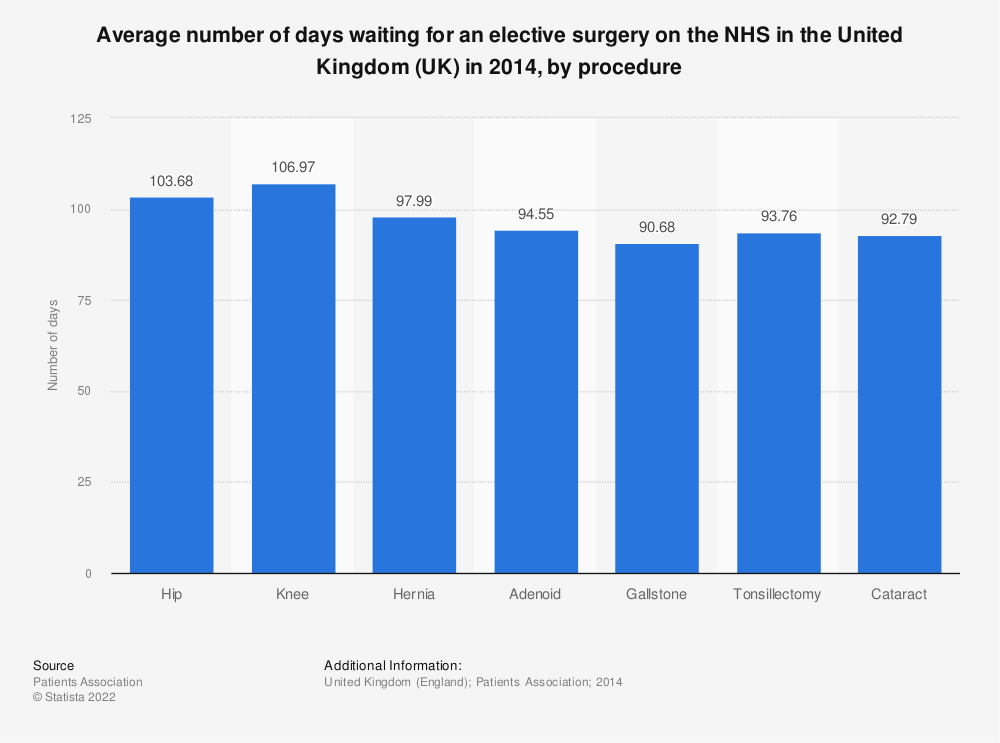 Statistic: Average number of days waiting for an elective surgery on the NHS in the United Kingdom (UK) in 2014, by procedure | Statista