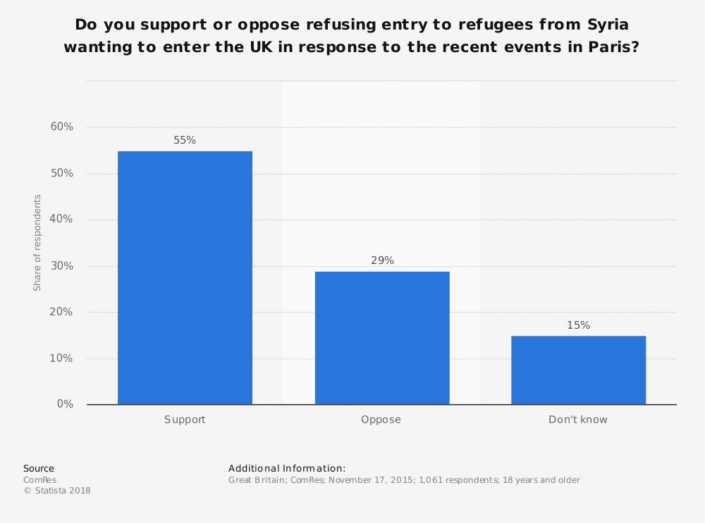 Statistic: Do you support or oppose refusing entry to refugees from Syria wanting to enter the UK in response to the recent events in Paris? | Statista