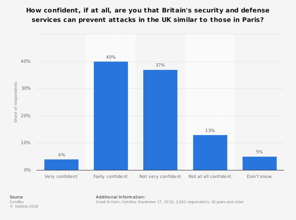 Statistic: How confident, if at all, are you that Britain's security and defense services can prevent attacks in the UK similar to those in Paris? | Statista
