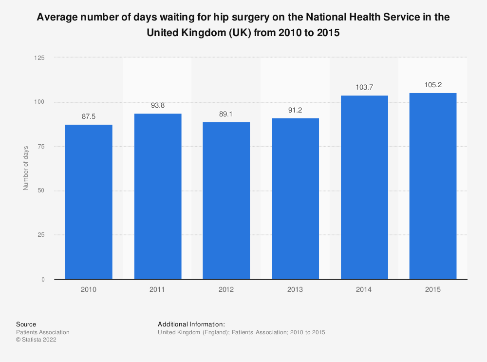 Statistic: Average number of days waiting for hip surgery on the National Health Service in the United Kingdom (UK) from 2010 to 2015 | Statista