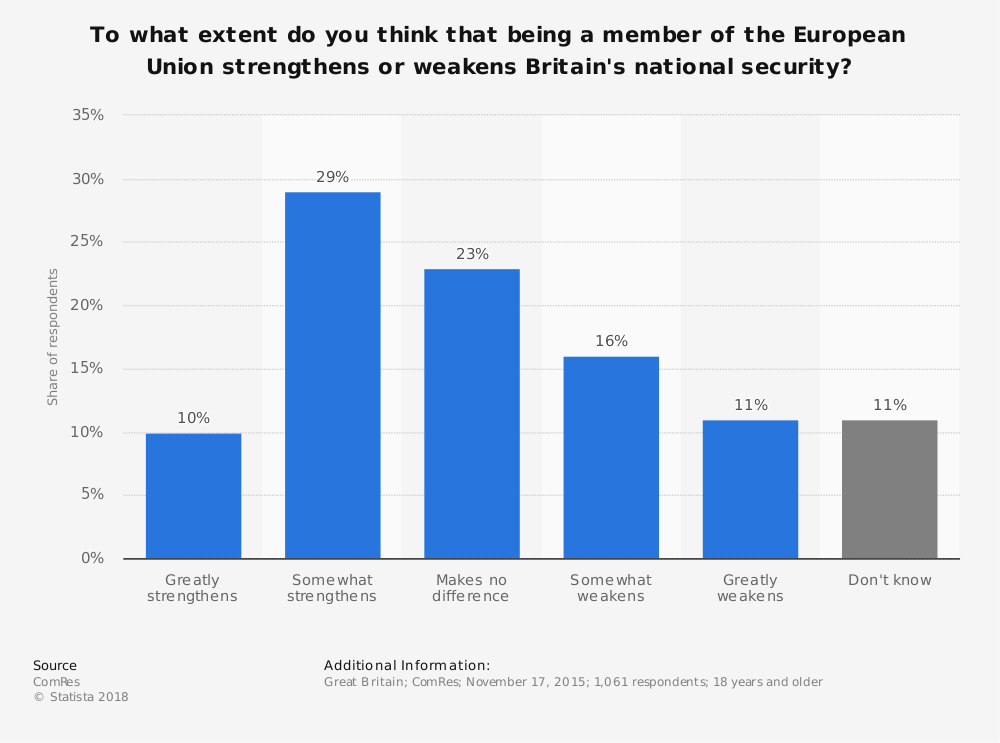 Statistic: To what extent do you think that being a member of the European Union strengthens or weakens Britain's national security? | Statista