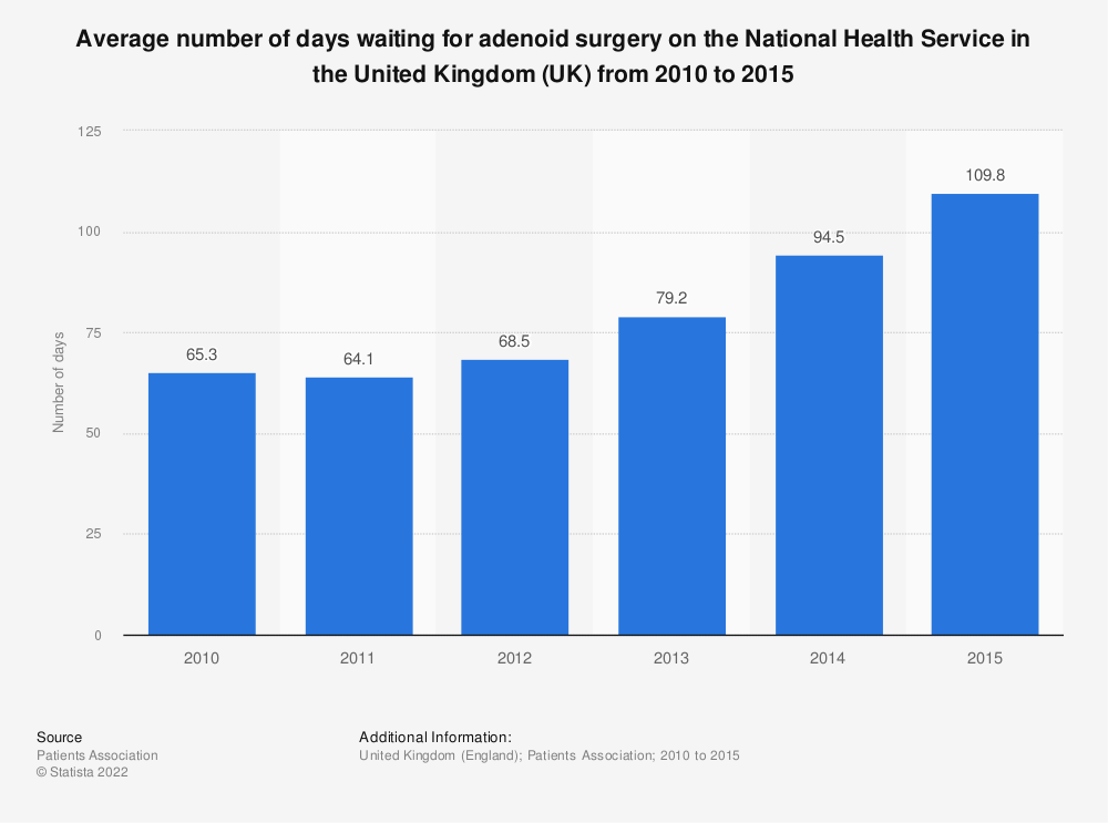 Statistic: Average number of days waiting for adenoid surgery on the National Health Service in the United Kingdom (UK) from 2010 to 2015 | Statista