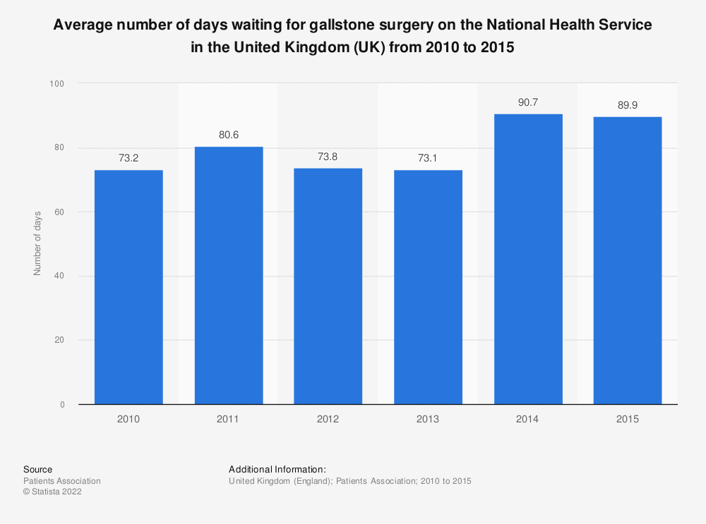Statistic: Average number of days waiting for gallstone surgery on the National Health Service in the United Kingdom (UK) from 2010 to 2015 | Statista