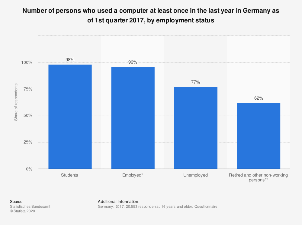 Statistic: Number of persons who used a computer at least once in the last year in Germany as of 1st quarter 2017, by employment status | Statista