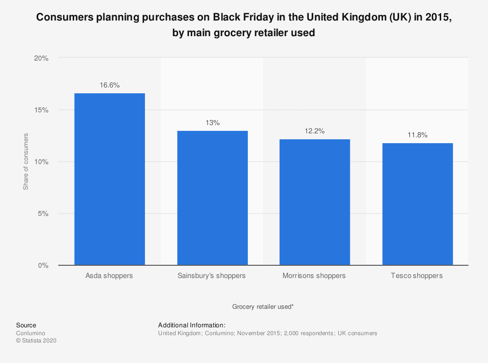 Statistic: Consumers planning purchases on Black Friday in the United Kingdom (UK) in 2015, by main grocery retailer used | Statista