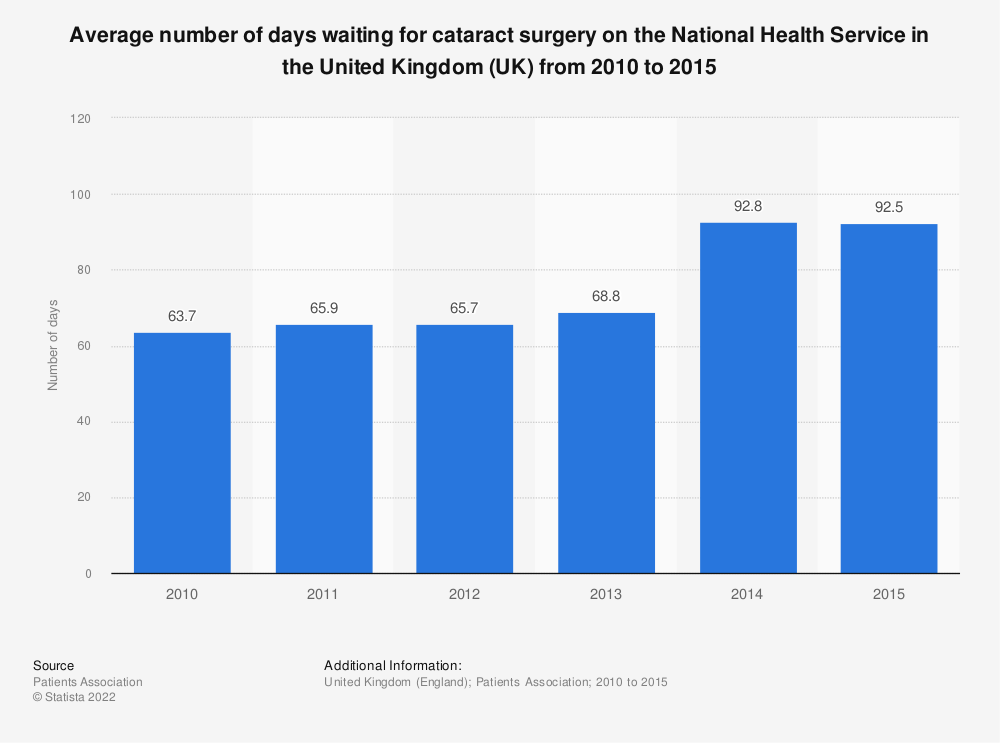 Statistic: Average number of days waiting for cataract surgery on the National Health Service in the United Kingdom (UK) from 2010 to 2015 | Statista