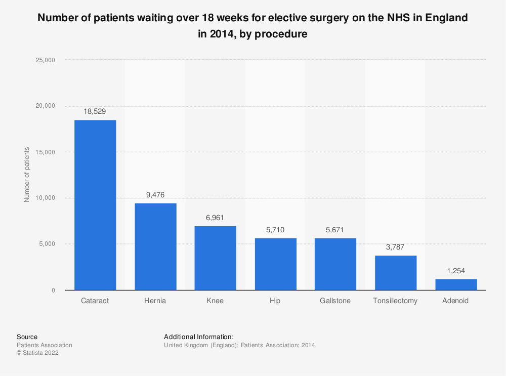 Statistic: Number of patients waiting over 18 weeks for elective surgery on the NHS in England in 2014, by procedure | Statista