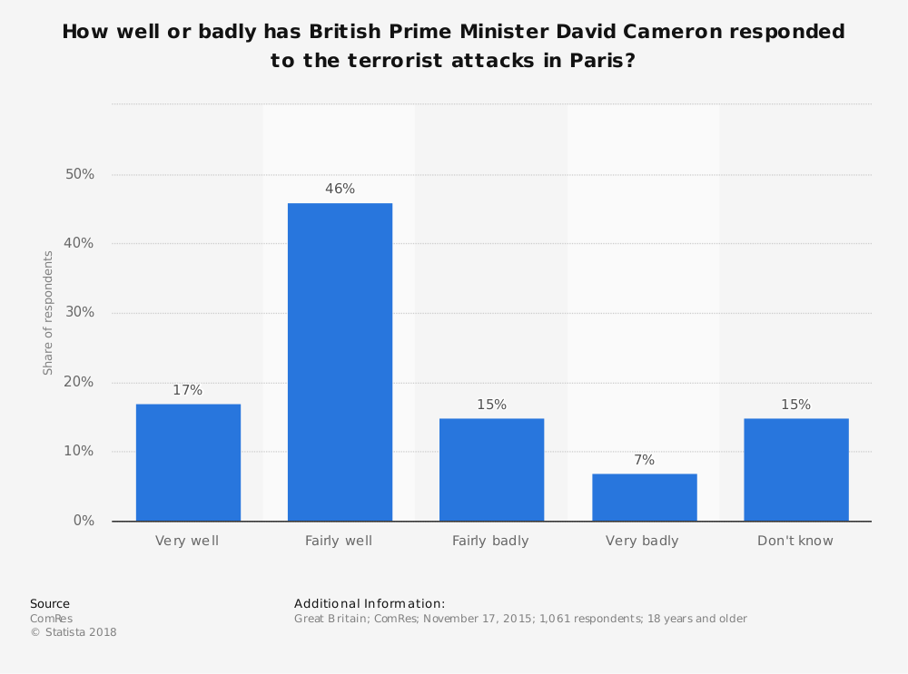 Statistic: How well or badly has British Prime Minister David Cameron responded to the terrorist attacks in Paris? | Statista