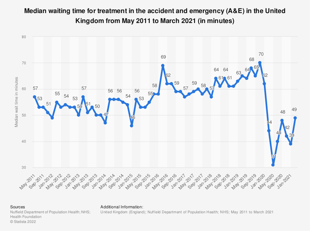Statistic: Number of minutes waiting for treatment in the emergency room in the United Kingdom (UK) from May 2011 to March 2018 | Statista
