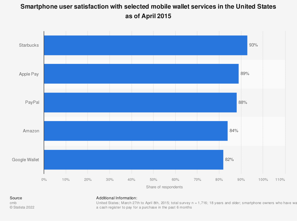 Statistic: Smartphone user satisfaction with selected mobile wallet services in the United States as of April 2015 | Statista