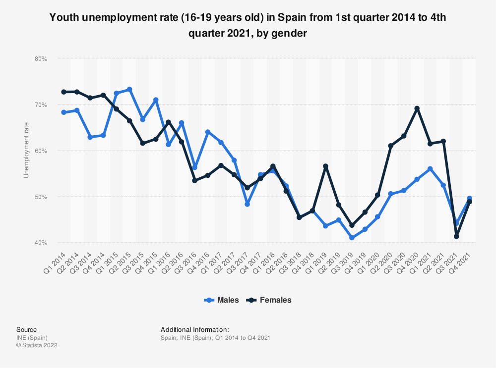 Statistic: Youth unemployment rate (16-19 years old) in Spain from 1st quarter 2014 to 2nd quarter 2020, by gender | Statista
