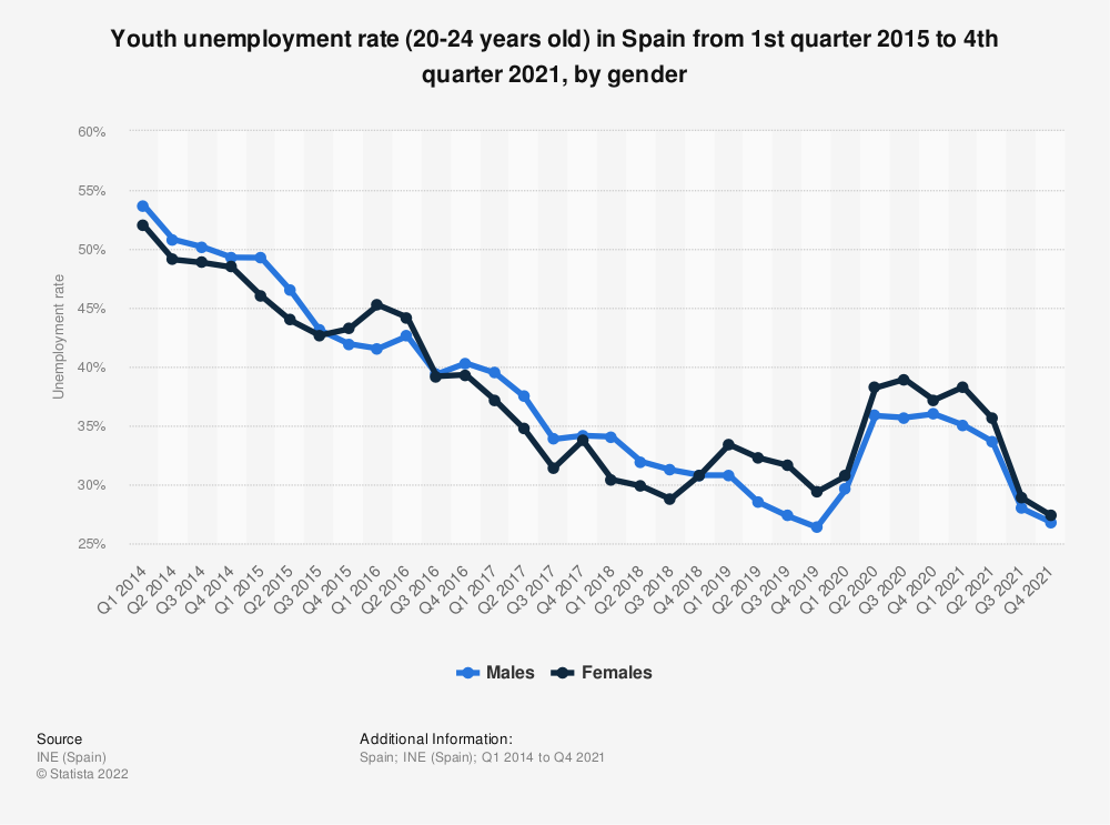 Statistic: Youth unemployment rate (20-24 years old) in Spain from 1st quarter 2015 to 4th quarter 2018, by gender | Statista