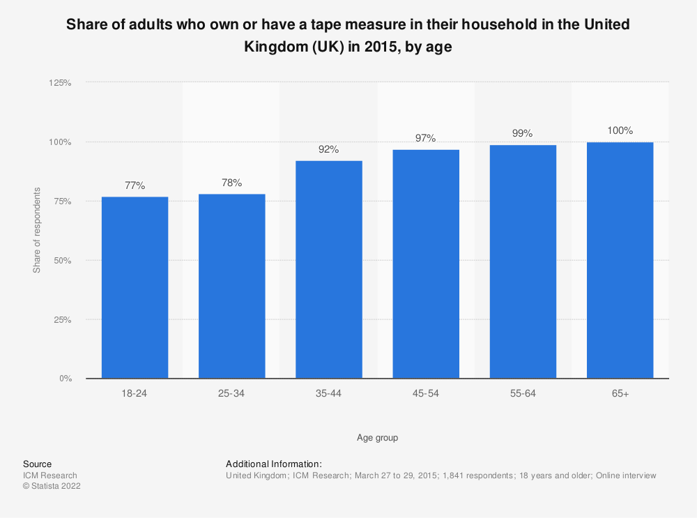 Statistic: Share of adults who own or have a tape measure in their household in the United Kingdom (UK) in 2015, by age | Statista