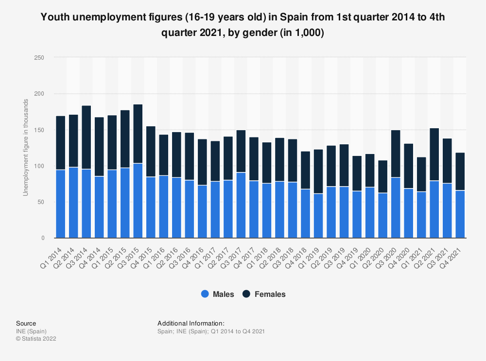 Statistic: Youth unemployment figures (16-19 years old) in Spain from 1st quarter 2014 to 2nd quarter 2020, by gender (in 1,000) | Statista