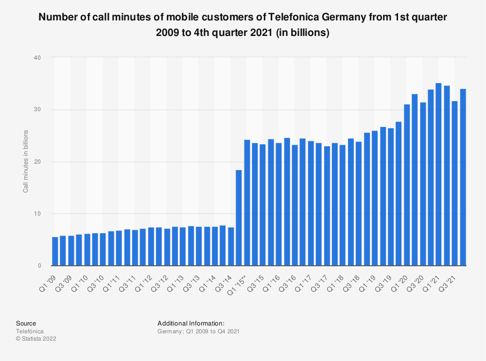 Statistic: Number of call minutes of mobile customers of Telefonica Germany  from 1st quarter 2009 to 1st quarter 2019 (in billions) | Statista