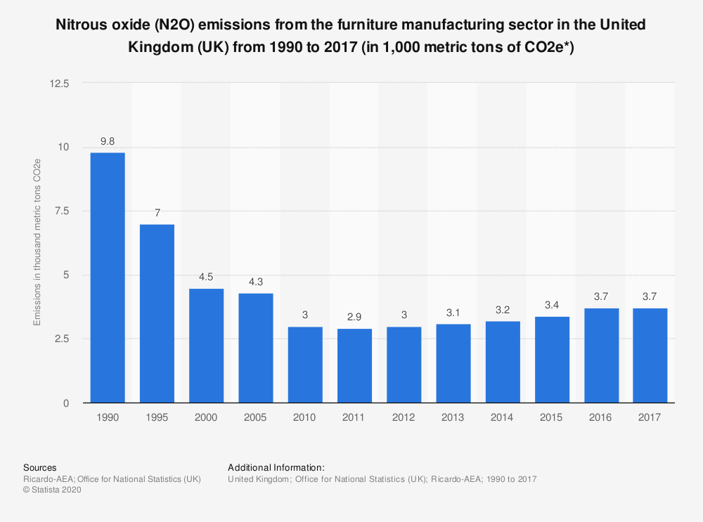 Statistic: Nitrous oxide (N2O) emissions from the furniture manufacturing sector in the United Kingdom (UK) from 1990 to 2017 (in 1,000 metric tons of CO2e*) | Statista