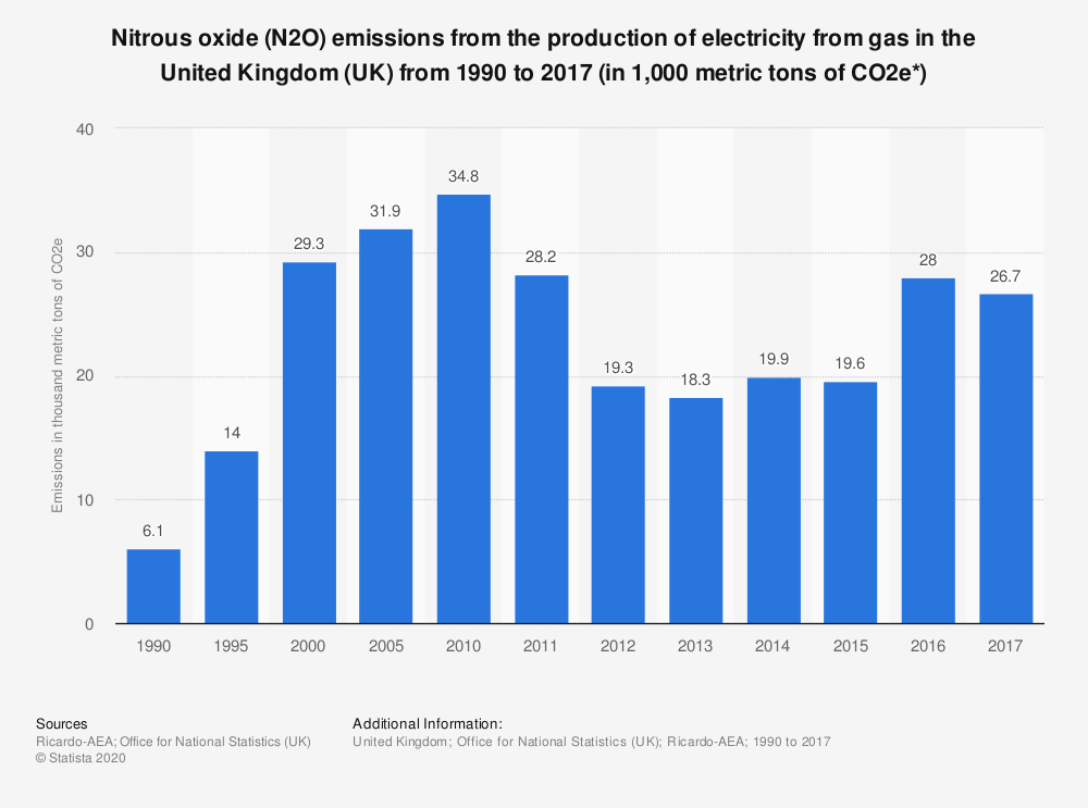 Statistic: Nitrous oxide (N2O) emissions from the production of electricity from gas in the United Kingdom (UK) from 1990 to 2017 (in 1,000 metric tons of CO2e*) | Statista