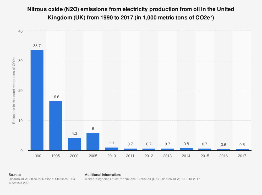 Statistic: Nitrous oxide (N2O) emissions from electricity production from oil in the United Kingdom (UK) from 1990 to 2017 (in 1,000 metric tons of CO2e*) | Statista