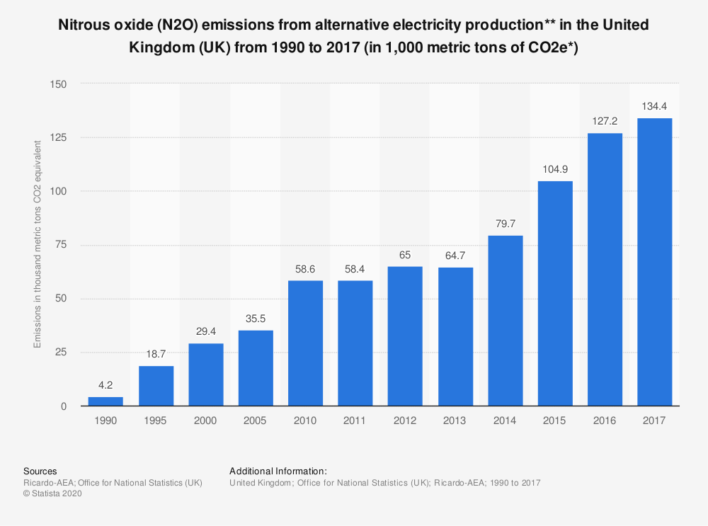 Statistic: Nitrous oxide (N2O) emissions from alternative electricity production** in the United Kingdom (UK) from 1990 to 2017 (in 1,000 metric tons of CO2e*) | Statista