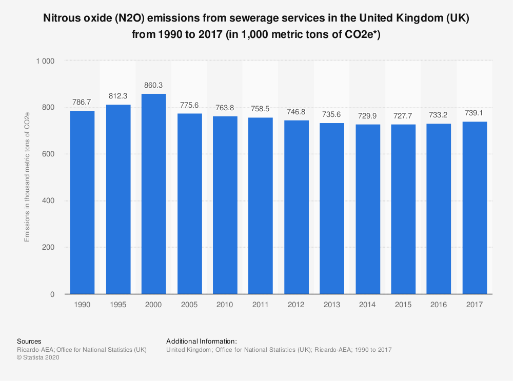 Statistic: Nitrous oxide (N2O) emissions from sewerage services in the United Kingdom (UK) from 1990 to 2017 (in 1,000 metric tons of CO2e*) | Statista