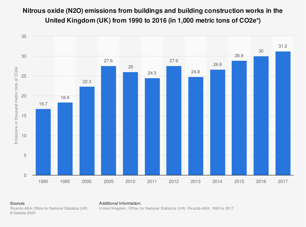 Statistic: Nitrous oxide (N2O) emissions from buildings and building construction works in the United Kingdom (UK) from 1990 to 2016 (in 1,000 metric tons of CO2e*) | Statista