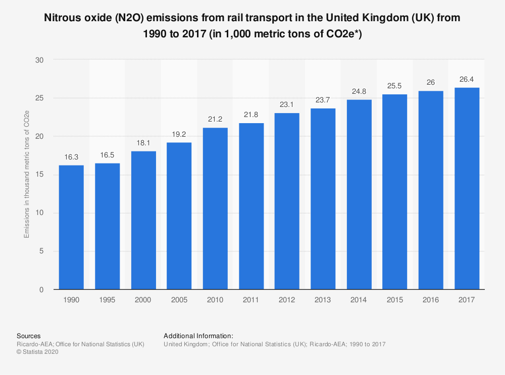 Statistic: Nitrous oxide (N2O) emissions from rail transport in the United Kingdom (UK) from 1990 to 2016 (in 1,000 metric tons of CO2e*) | Statista