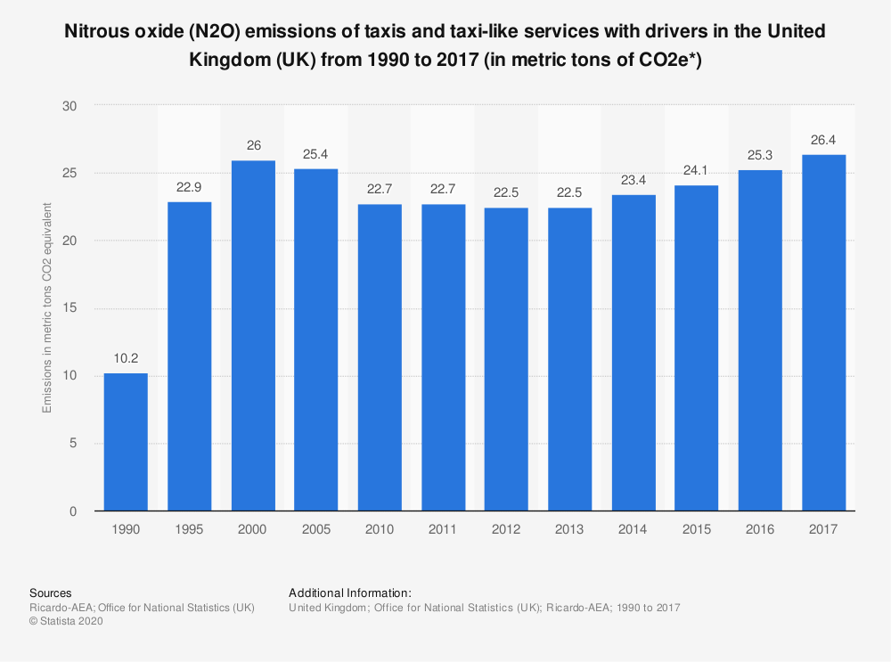 Statistic: Nitrous oxide (N2O) emissions of taxis and taxi-like services with drivers in the United Kingdom (UK) from 1990 to 2017 (in metric tons of CO2e*) | Statista