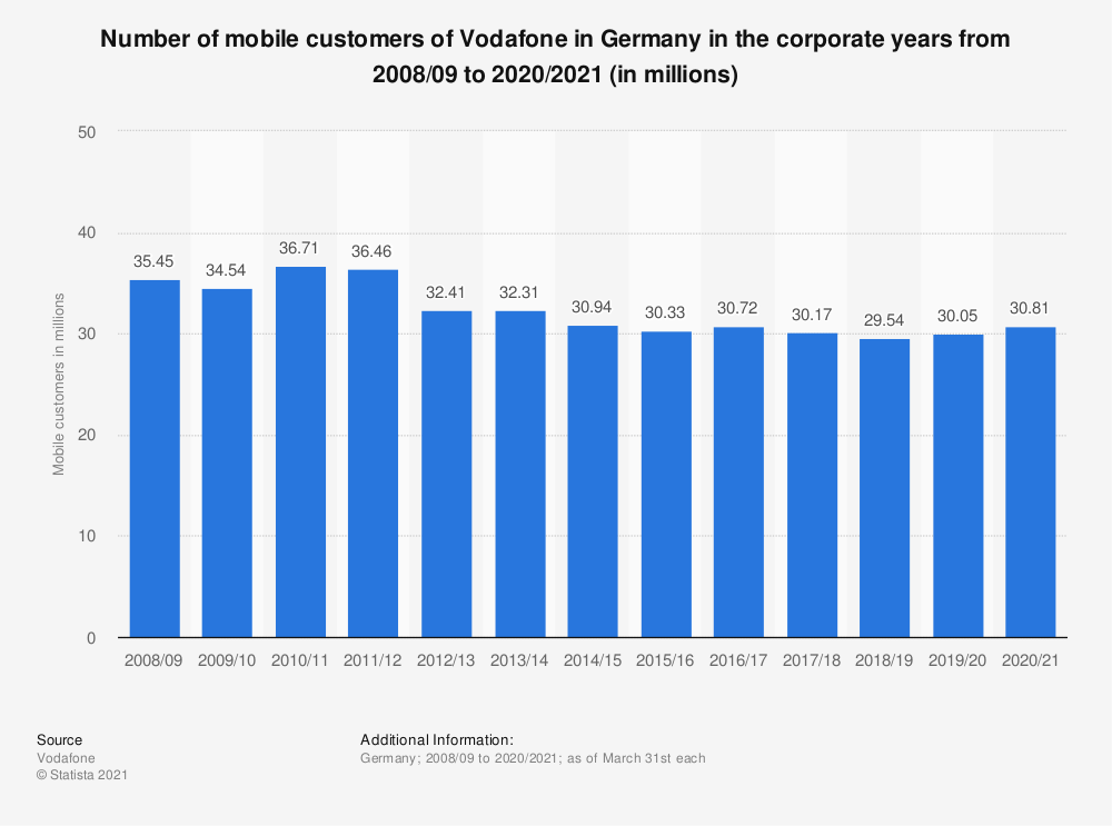 Statistic: Number of mobile customers of Vodafone in Germany in the corporate years from 2008/09 to 2018/2019 (in millions)  | Statista