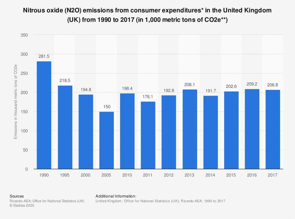 Statistic: Nitrous oxide (N2O) emissions from consumer expenditures* in the United Kingdom (UK) from 1990 to 2016 (in 1,000 metric tons of CO2e**) | Statista