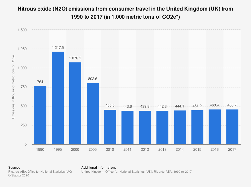 Statistic: Nitrous oxide (N2O) emissions from consumer travel in the United Kingdom (UK) from 1990 to 2017 (in 1,000 metric tons of CO2e*) | Statista