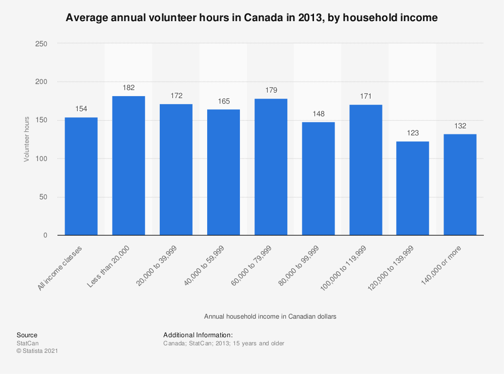 Statistic: Average annual volunteer hours in Canada in 2013, by household income | Statista