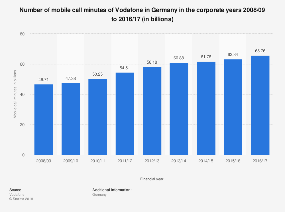 Statistic: Number of mobile call minutes of Vodafone in Germany in the corporate years 2008/09 to 2016/17 (in billions) | Statista