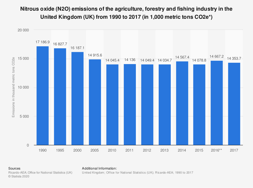 Statistic: Nitrous oxide (N2O) emissions of the agriculture, forestry and fishing industry in the United Kingdom (UK) from 1990 to 2017 (in 1,000 metric tons CO2e*) | Statista