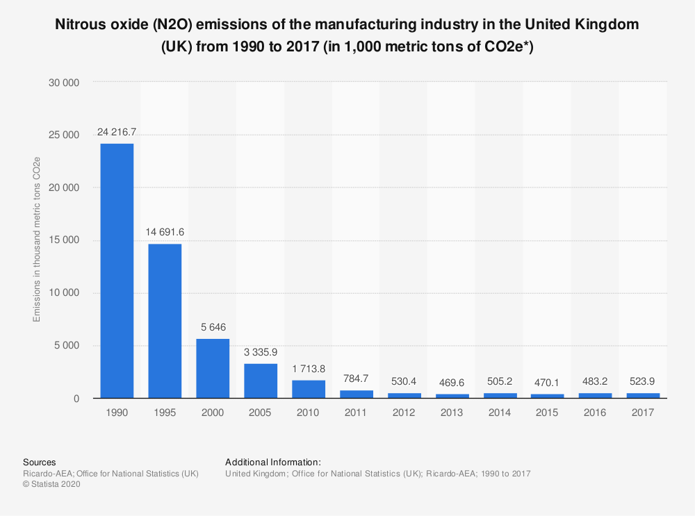 Statistic: Nitrous oxide (N2O) emissions of the manufacturing industry in the United Kingdom (UK) from 1990 to 2017 (in 1,000 metric tons of CO2e*) | Statista