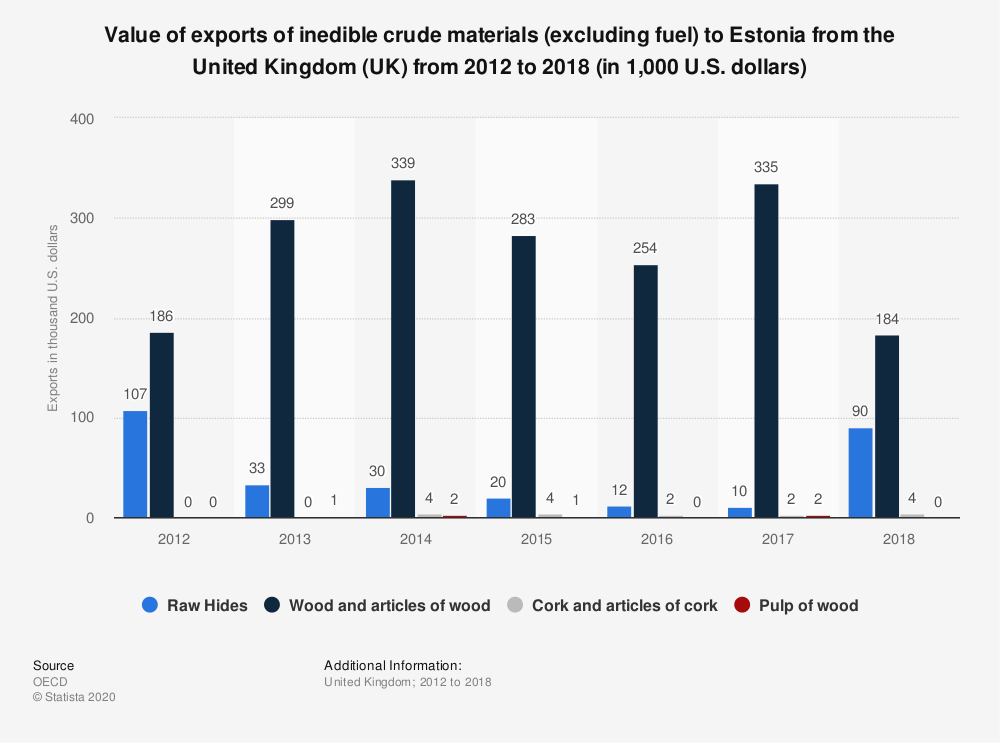 Statistic: Value of exports of inedible crude materials (excluding fuel) to Estonia from the United Kingdom (UK) from 2012 to 2018 (in 1,000 U.S. dollars) | Statista