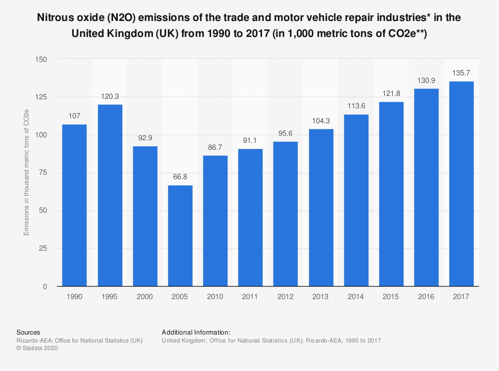 Statistic: Nitrous oxide (N2O) emissions of the trade and motor vehicle repair industries* in the United Kingdom (UK) from 1990 to 2017 (in 1,000 metric tons of CO2e**) | Statista