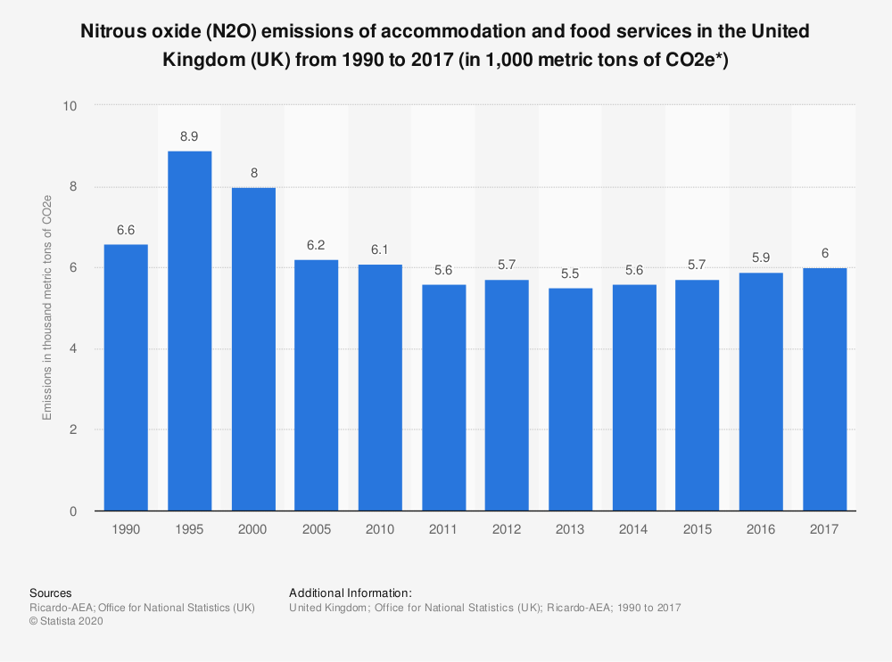 Statistic: Nitrous oxide (N2O) emissions of accommodation and food services in the United Kingdom (UK) from 1990 to 2017 (in 1,000 metric tons of CO2e*) | Statista