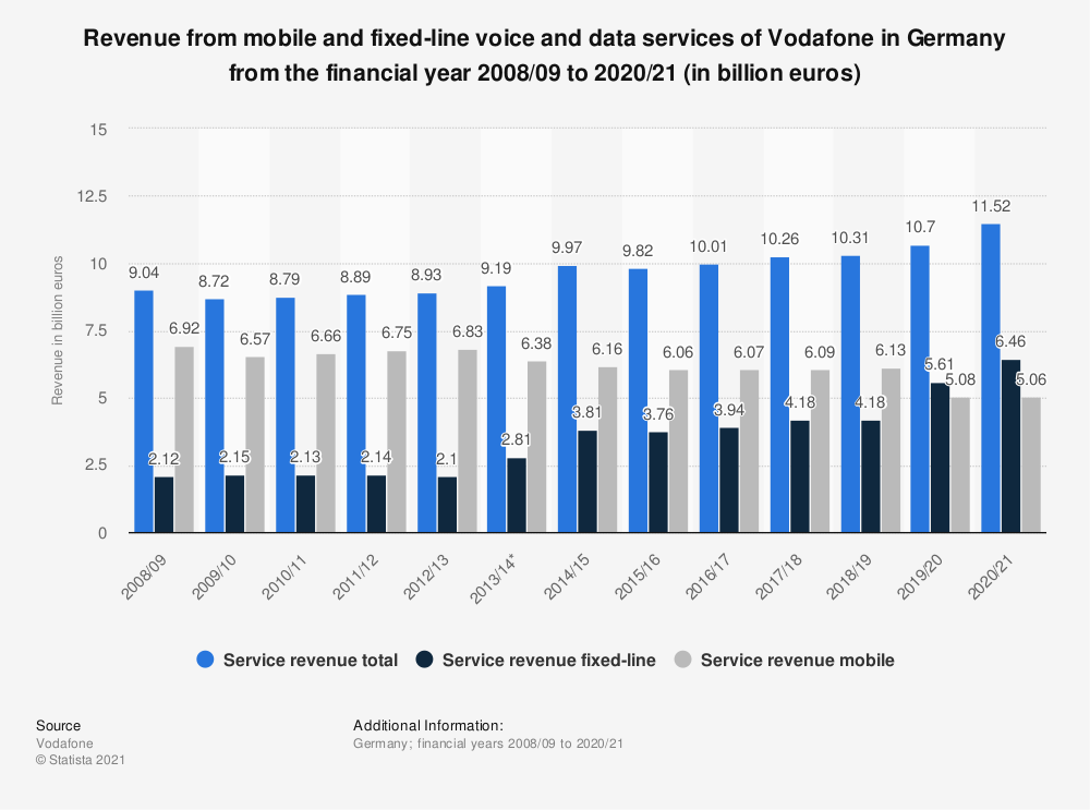 Statistic: Revenue from mobile and fixed-line voice and data services of Vodafone in Germany from the financial year 2008/09 to 2019/20 (in billion euros) | Statista