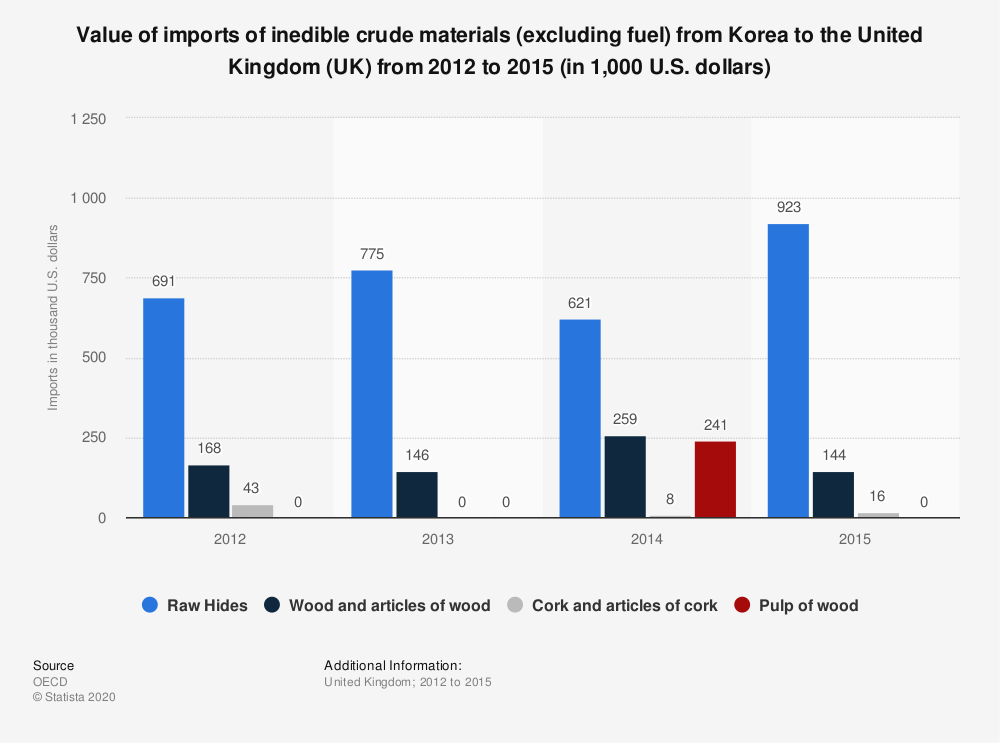 Statistic: Value of imports of inedible crude materials (excluding fuel) from Korea to the United Kingdom (UK) from 2012 to 2015 (in 1,000 U.S. dollars)   Statista