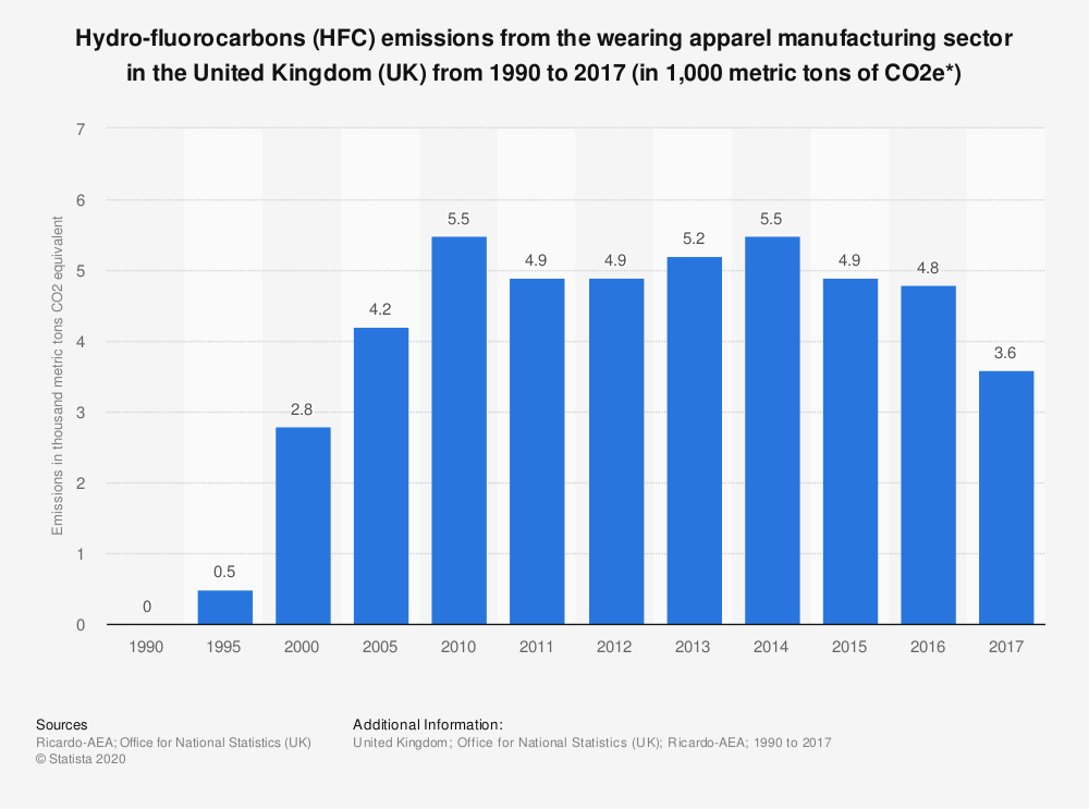 Statistic: Hydro-fluorocarbons (HFC) emissions from the wearing apparel manufacturing sector in the United Kingdom (UK) from 1990 to 2017 (in 1,000 metric tons of CO2e*) | Statista